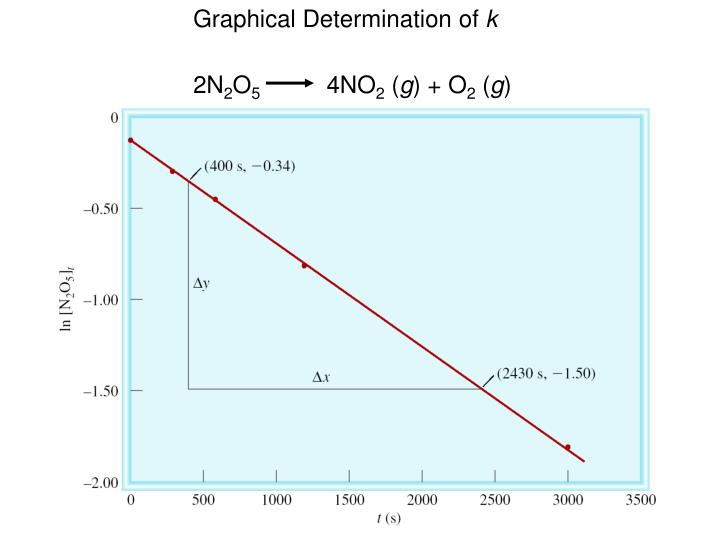 Graphical Determination of