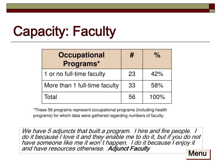 Capacity: Faculty