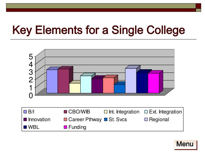 Key Elements for a Single College