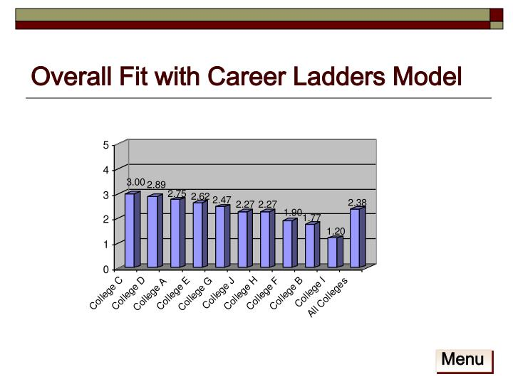 Overall Fit with Career Ladders Model