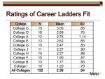 ratings of career ladders fit