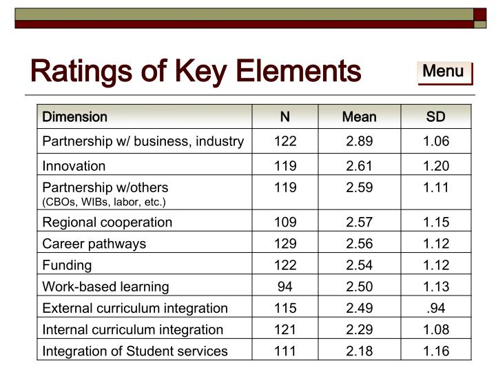 Ratings of Key Elements