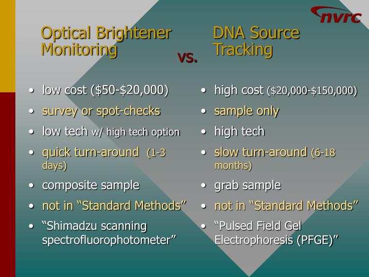 DNA Source Tracking