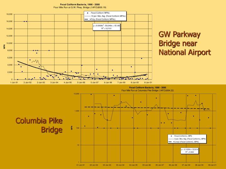 GW Parkway Bridge near National Airport