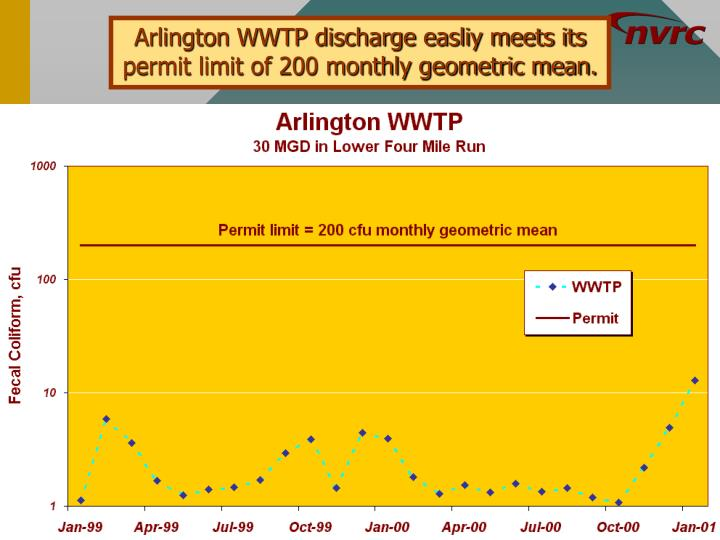 Arlington WWTP discharge easliy meets its permit limit of 200 monthly geometric mean.