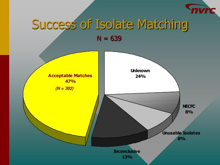 Success of Isolate Matching