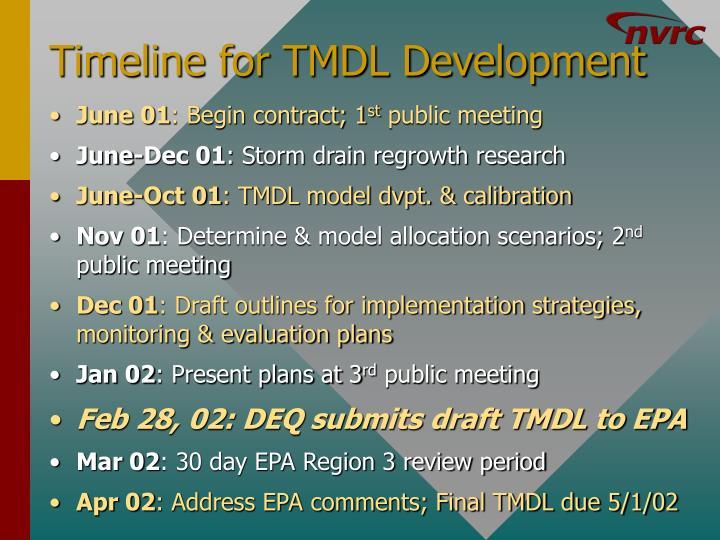 Timeline for TMDL Development
