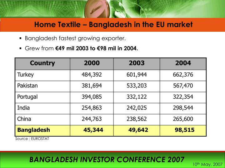 Home Textile – Bangladesh in the EU market