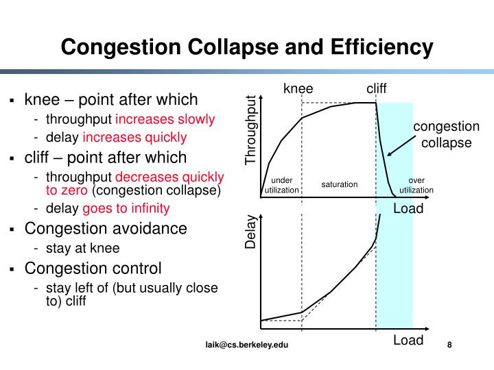 Congestion Collapse and Efficiency