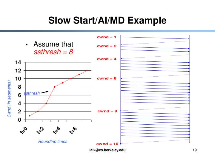 Slow Start/AI/MD Example