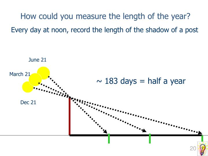 How could you measure the length of the year?