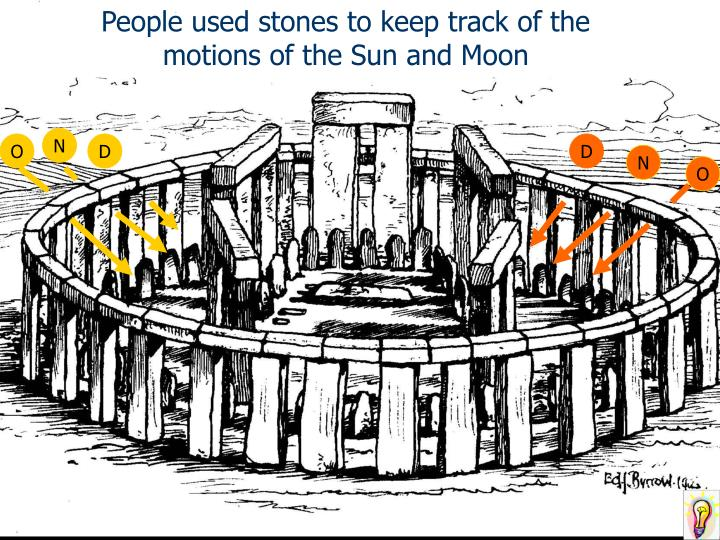 People used stones to keep track of the motions of the Sun and Moon