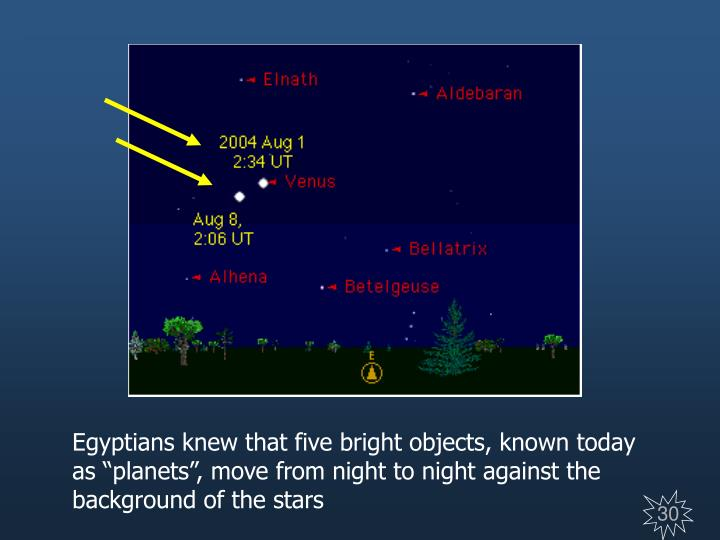 """Egyptians knew that five bright objects, known today as """"planets"""", move from night to night against the background of the stars"""