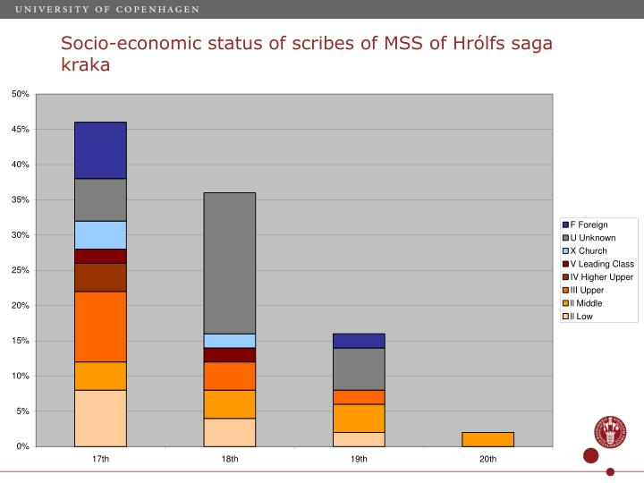 Socio-economic status of scribes of MSS of Hrólfs saga kraka