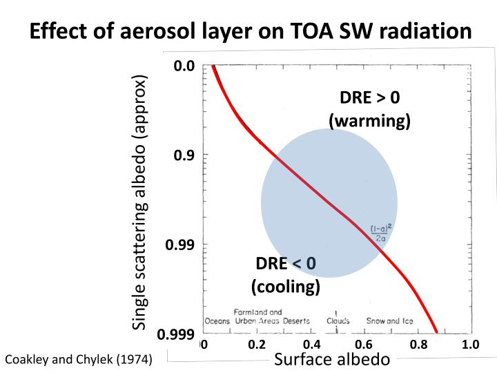 Effect of aerosol layer on toa sw radiation