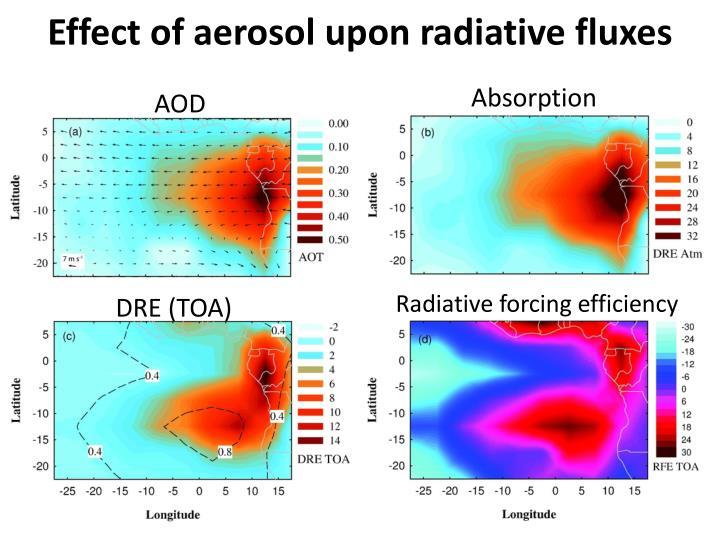 Effect of aerosol upon