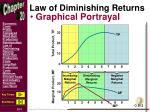 law of diminishing returns1