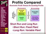 profits compared