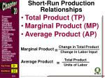 short run production relationships