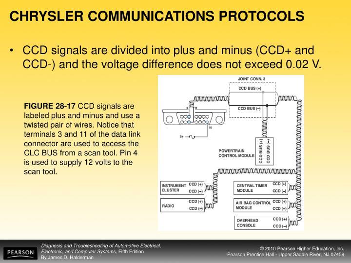 CHRYSLER COMMUNICATIONS PROTOCOLS