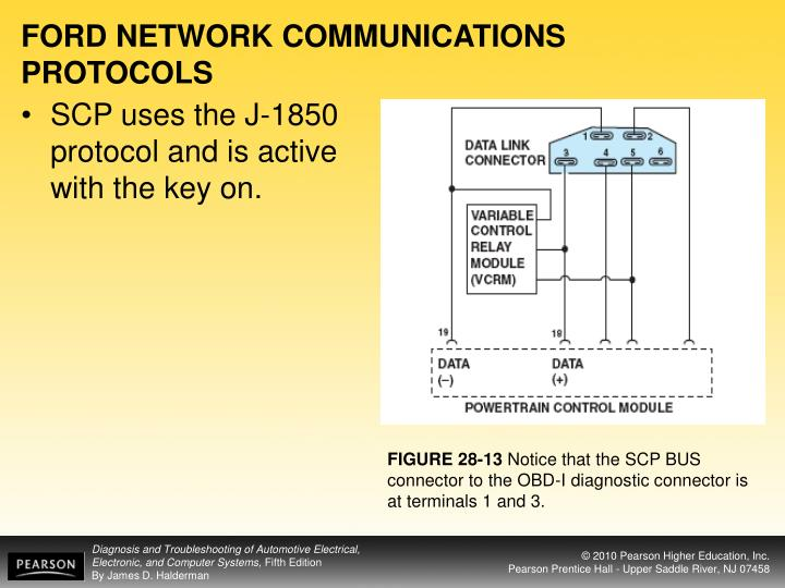 FORD NETWORK COMMUNICATIONS PROTOCOLS