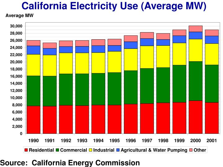 California Electricity Use (Average MW)