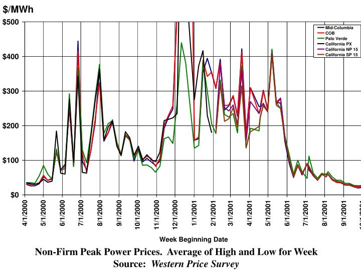 Non-Firm Peak Power Prices.  Average of High and Low for Week