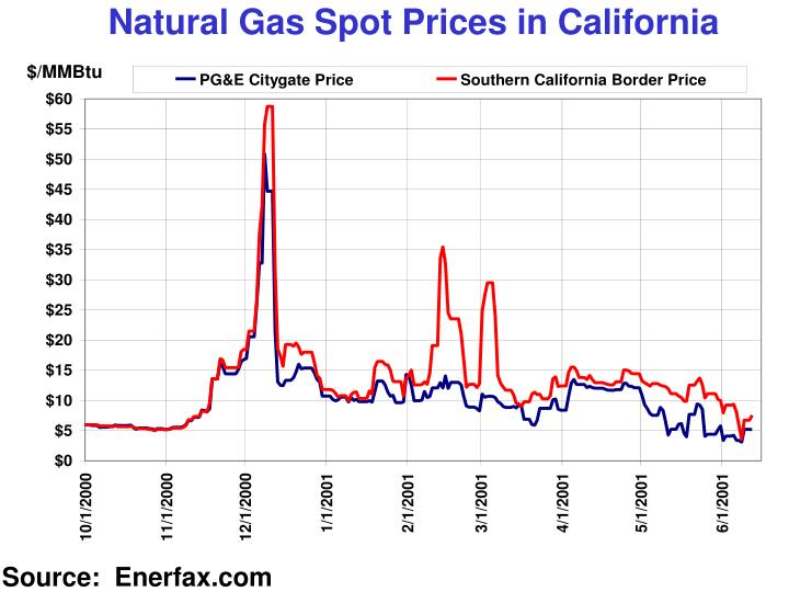 Natural Gas Spot Prices in California
