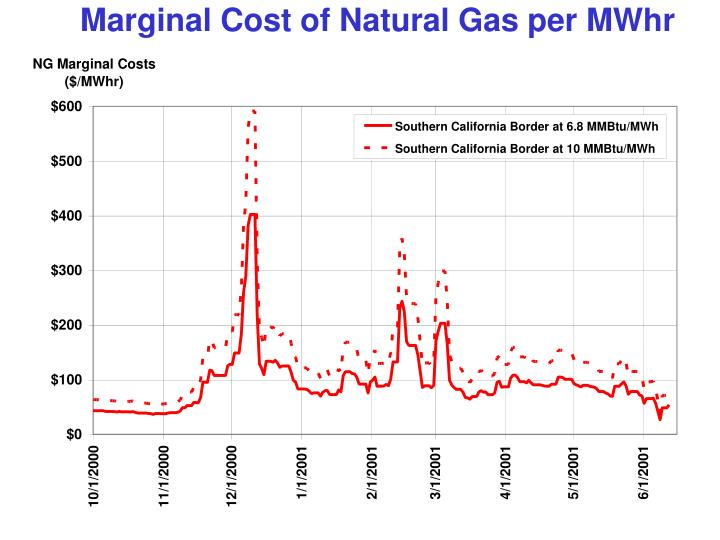 Marginal Cost of Natural Gas per MWhr