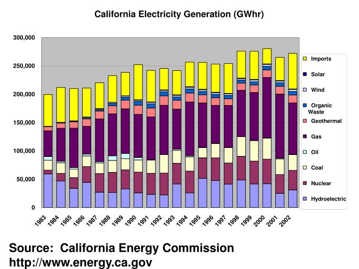 Source:  California Energy Commission