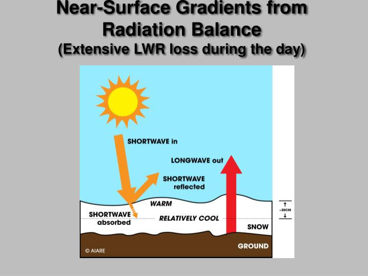 Near-Surface Gradients from Radiation Balance