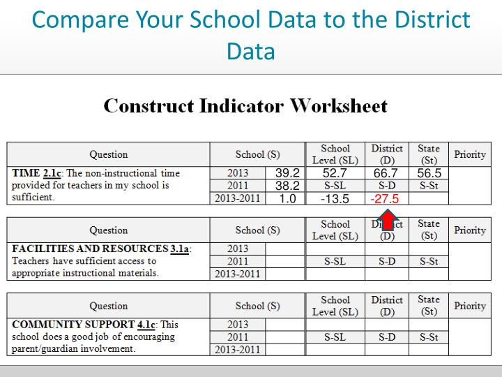 Compare Your School Data to the District Data