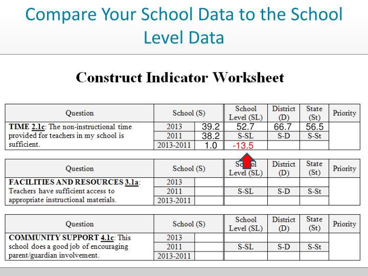Compare Your School Data to the School Level Data