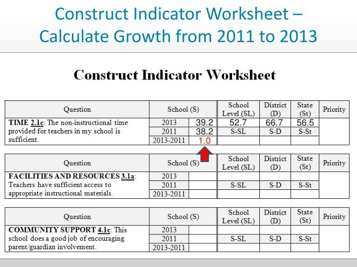 Construct Indicator Worksheet – Calculate Growth from 2011 to 2013