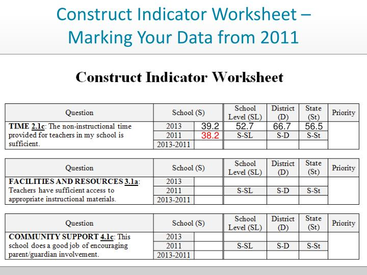 Construct Indicator Worksheet – Marking Your Data from 2011
