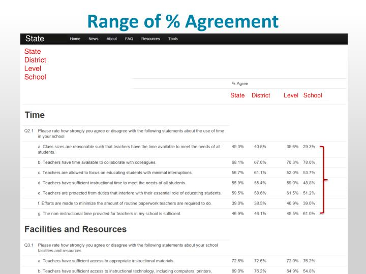 Range of % Agreement