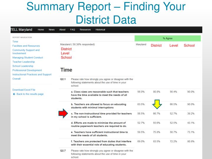 Summary Report – Finding Your District Data