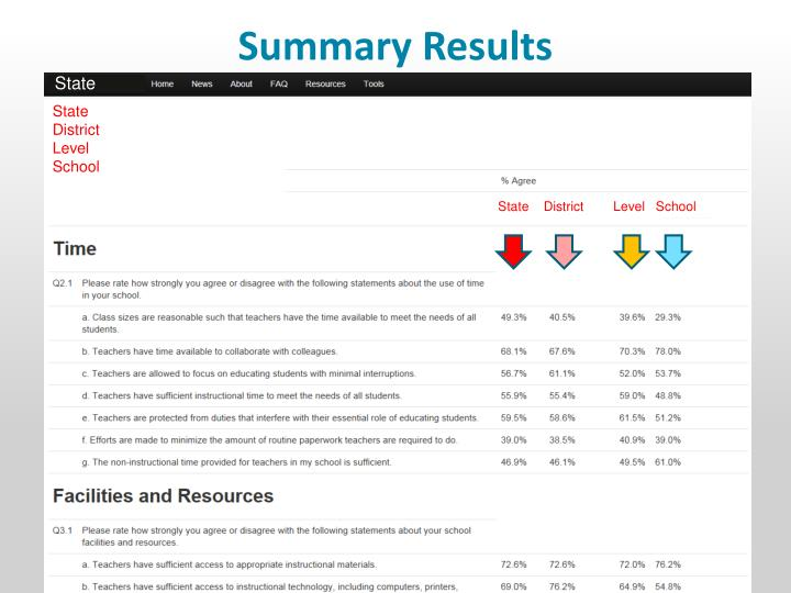 Summary Results