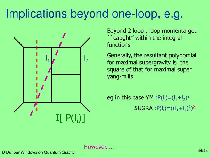 Implications beyond one-loop, e.g.