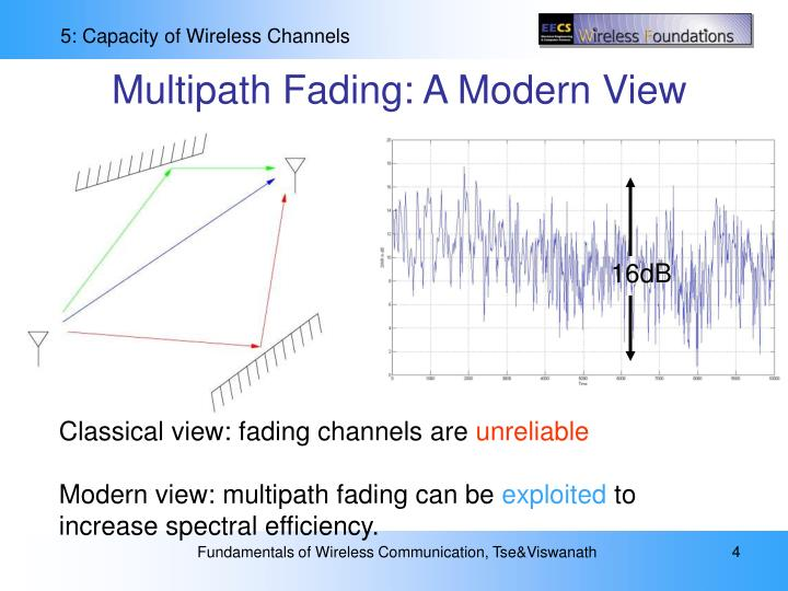 Multipath Fading: A Modern View