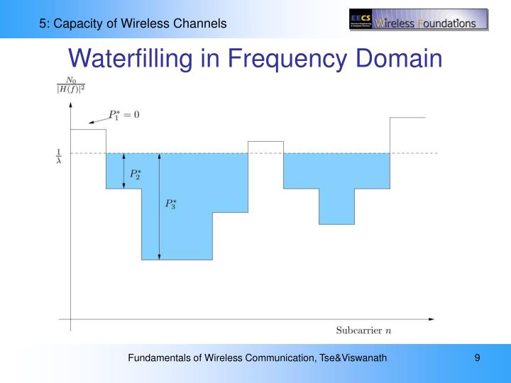 Waterfilling in Frequency Domain