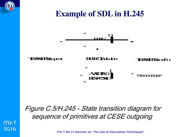 Example of SDL in H.245