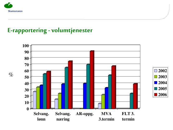 E-rapportering - volumtjenester