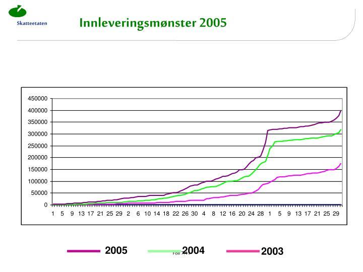 Innleveringsmønster 2005