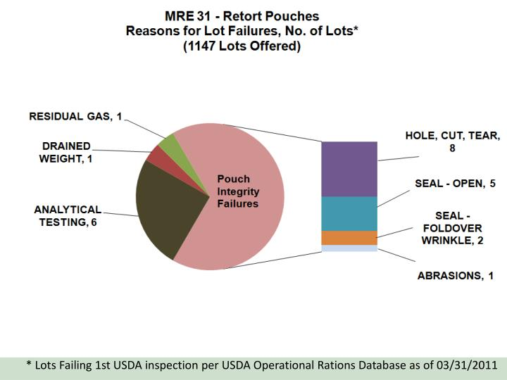 * Lots Failing 1st USDA inspection per USDA Operational Rations Database as of 03/31/2011