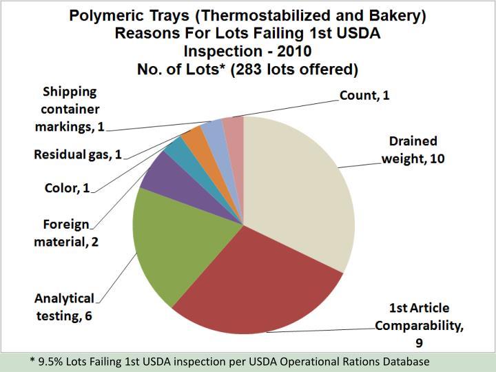 * 9.5% Lots Failing 1st USDA inspection per USDA Operational Rations Database