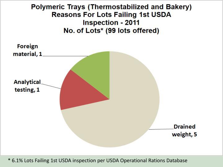 * 6.1% Lots Failing 1st USDA inspection per USDA Operational Rations Database