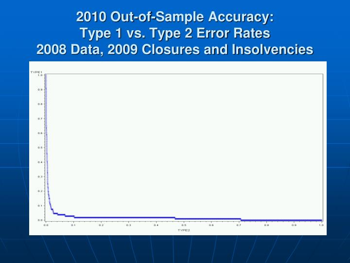 2010 Out-of-Sample Accuracy: