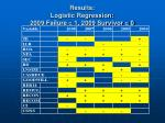 results logistic regression 2009 failure 1 2009 survivor 0