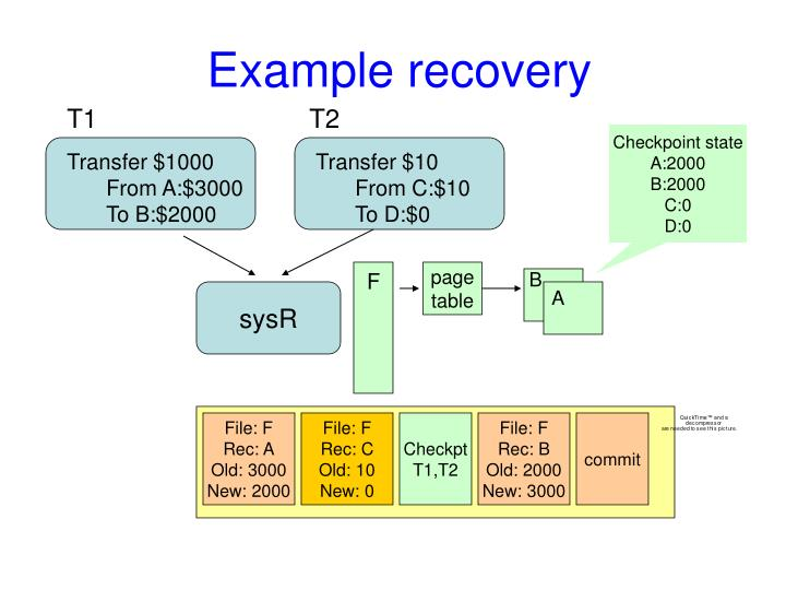 Example recovery
